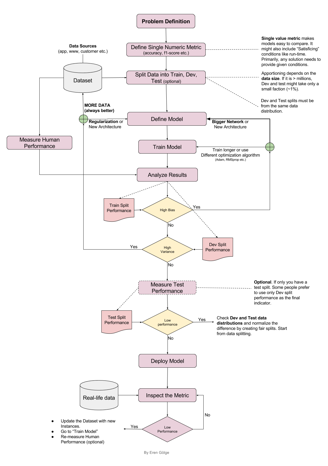 D558  Deep Learning Project Structure